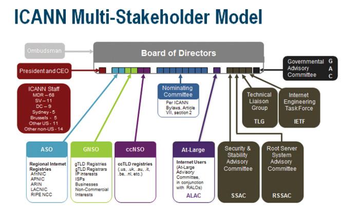 ICANN 의 조직구조 이미지